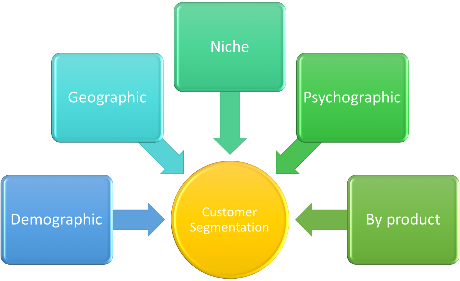 Customer_Segmentation