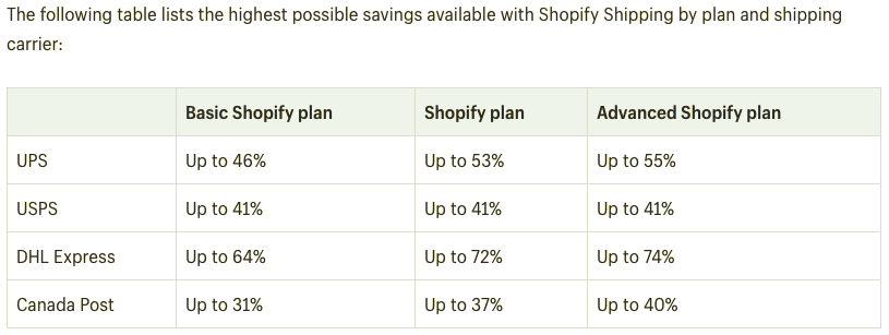 Highest possible savings available with Shopify Shipping by plan and shipping carrier