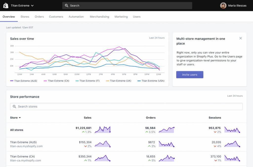Screenshot: Shopify Plus Dashboard