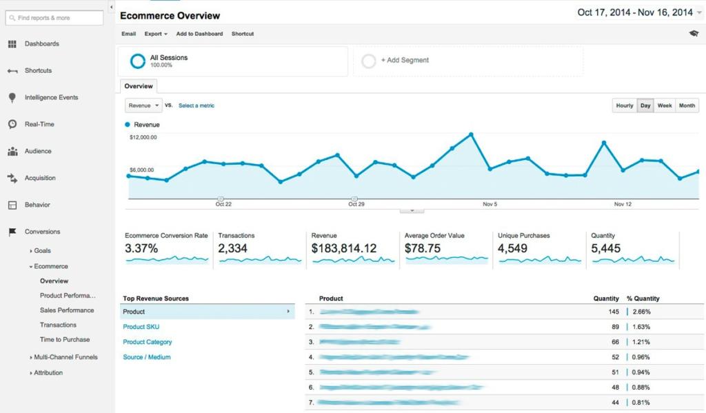 Google Analytics ecommerce conversion graph